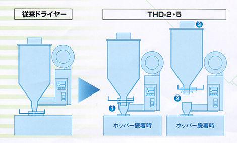 THD-2-5_C